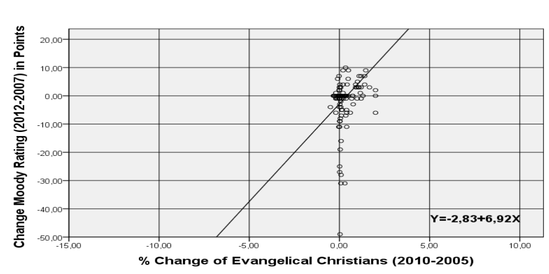 Correlations Between Christian Population Changes and Changes in Sovereign Ratings in Countries for the Period Between 2000 to 2012