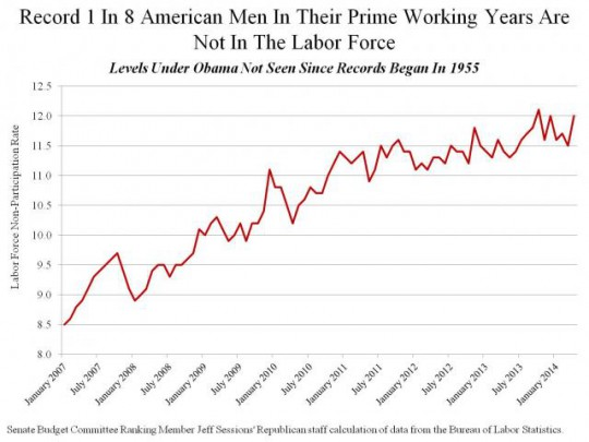 Record 1 In 8 American Men In Their Prime Working Years Are Not In The Labor Force_0.preview