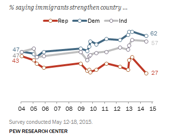 immigration-pew-republicans