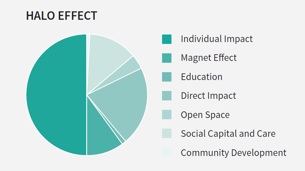The Halo Effect: The Economic Value of the Local Church ...