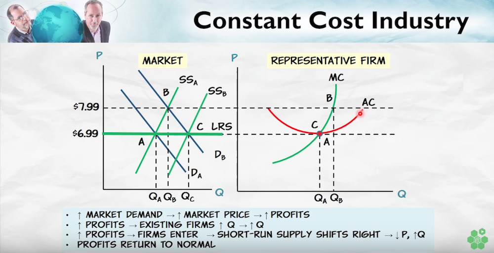 constant cost industry supply curve